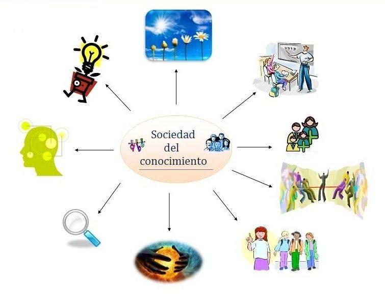 mapa mental sociedad del conocimiento